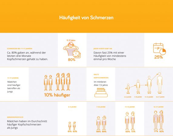 Infografik Häufigkeit Kopfschmerzen. Copyright: Initiative Schmerzlos
