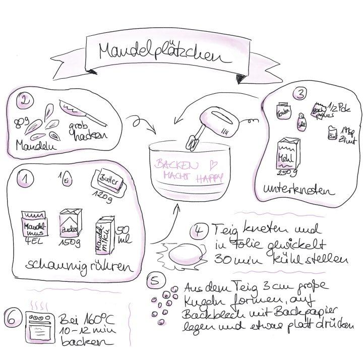 Sketchnotes zeichnen einfach mal machen - Rezept Kekse von einfachStephie
